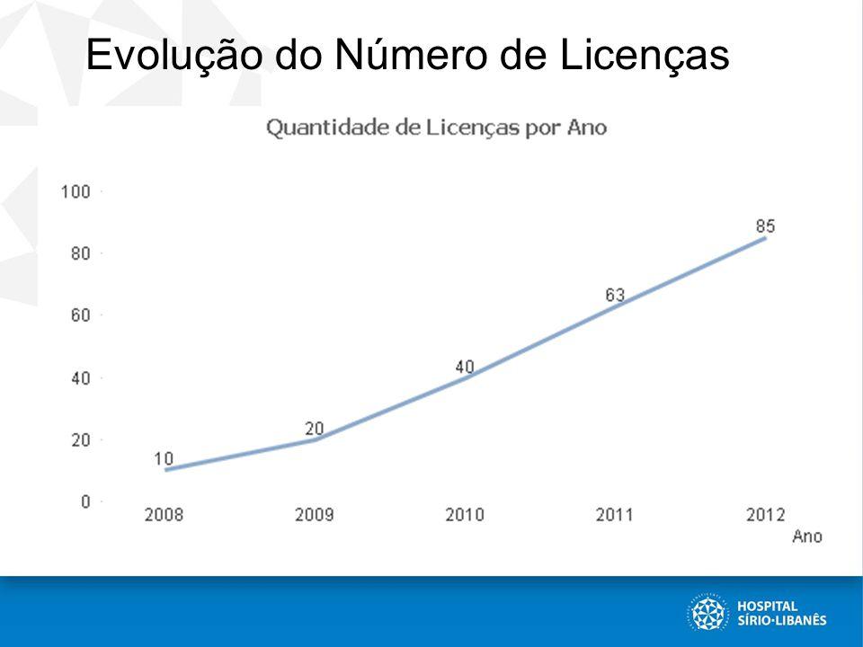 Evolução do Número de Licenças