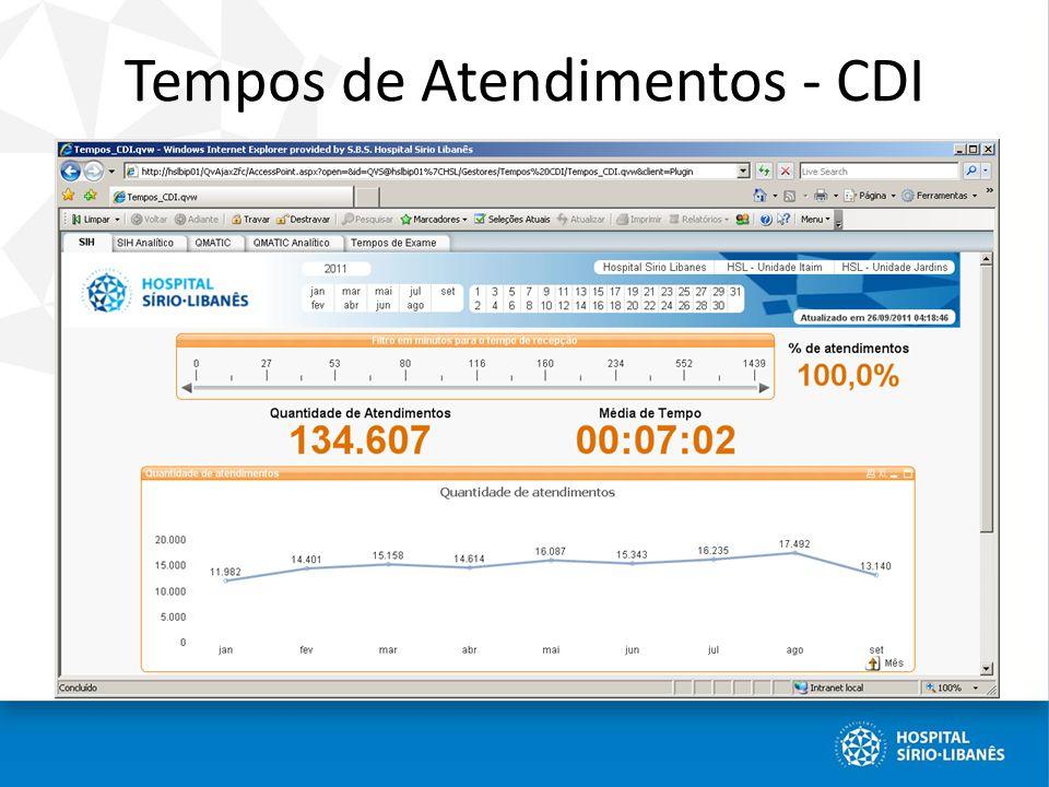 Tempos de Atendimentos - CDI