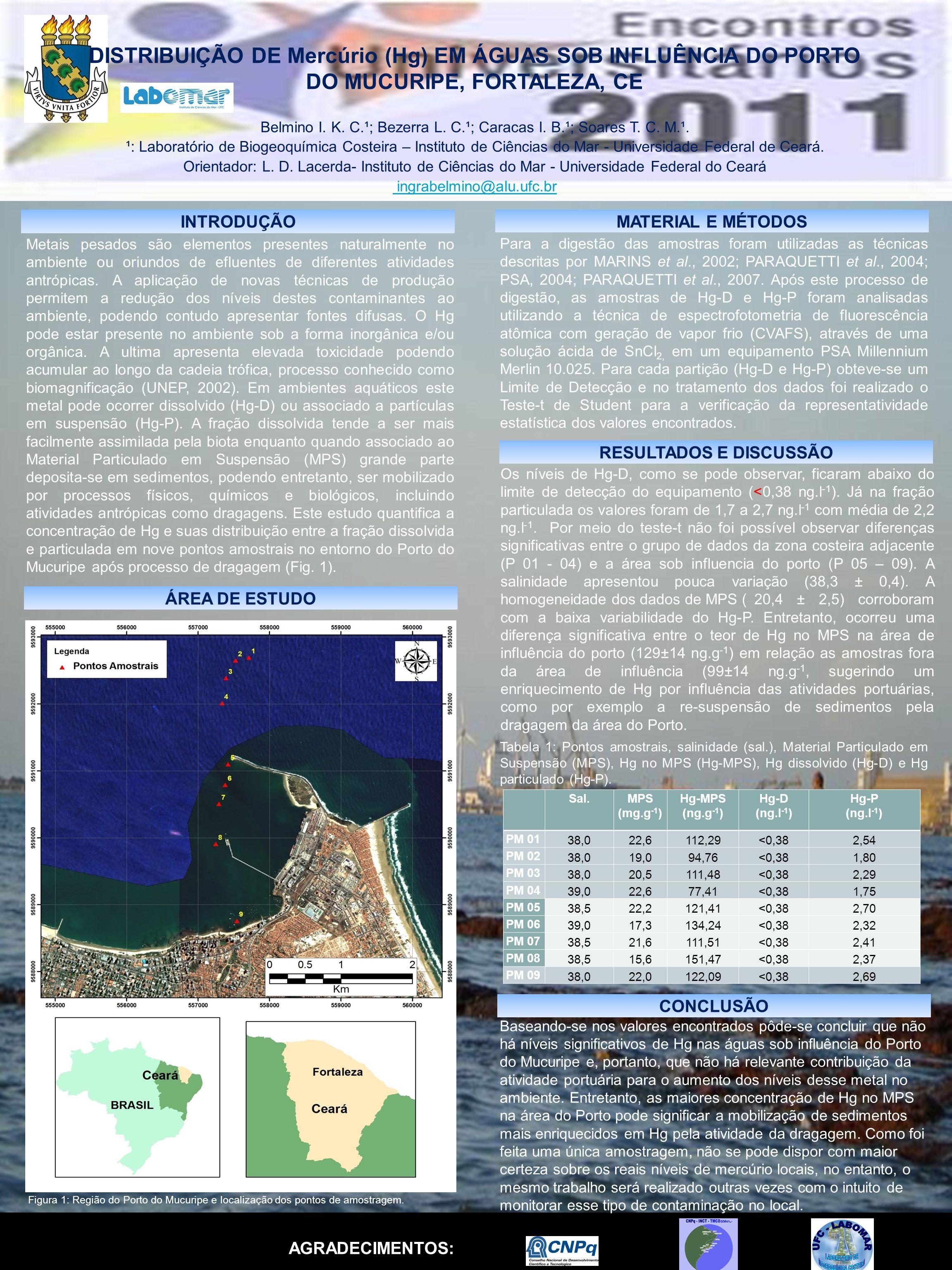Belmino I. K. C.¹; Bezerra L. C.¹; Caracas I. B.¹; Soares T. C. M.¹. ¹: Laboratório de Biogeoquímica Costeira – Instituto de Ciências do Mar - Univers