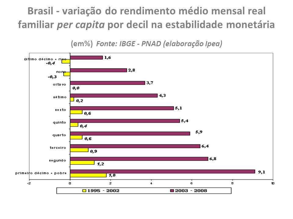 Brasil - variação do rendimento médio mensal real familiar per capita por decil na estabilidade monetária (em%) Fonte: IBGE - PNAD (elaboração Ipea)