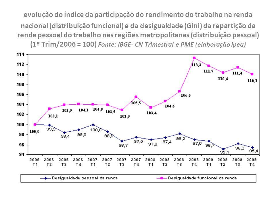 evolução do índice da participação do rendimento do trabalho na renda nacional (distribuição funcional) e da desigualdade (Gini) da repartição da rend