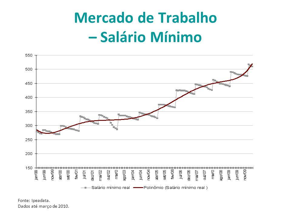 Mercado de Trabalho – Salário Mínimo Fonte: Ipeadata. Dados até março de 2010.