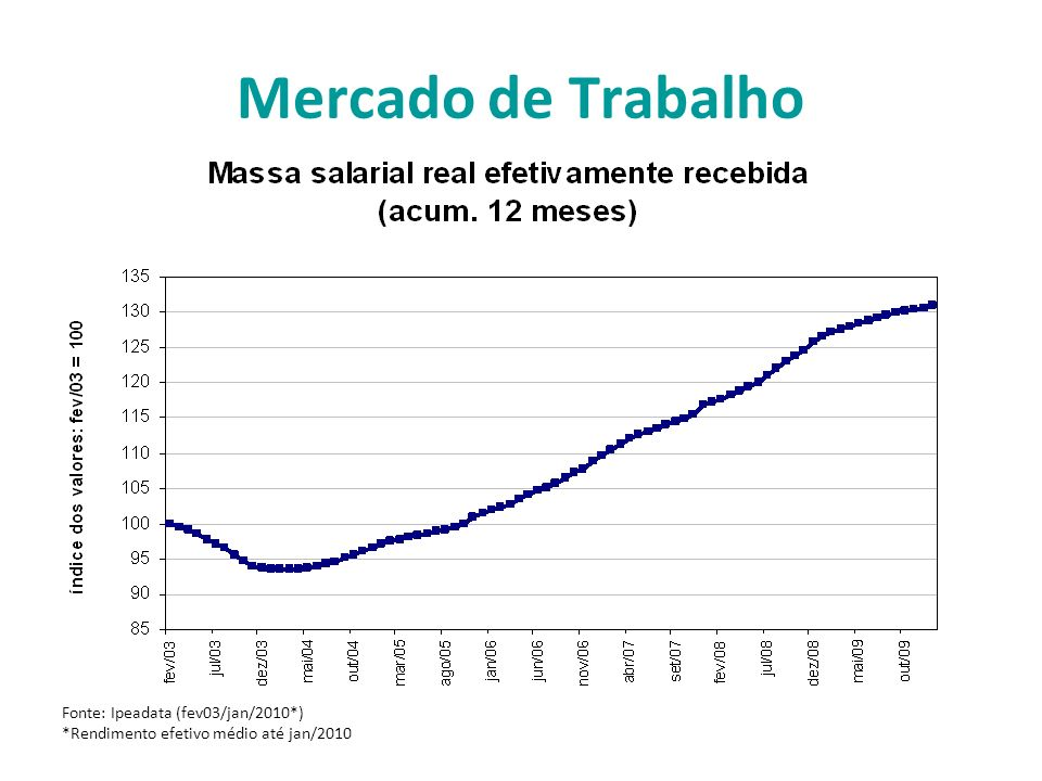 Mercado de Trabalho Fonte: Ipeadata (fev03/jan/2010*) *Rendimento efetivo médio até jan/2010