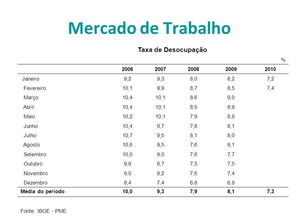 Mercado de Trabalho Taxa de Desocupação % 20062007200820092010 Janeiro9,29,38,08,27,2 Fevereiro10,19,98,78,57,4 Março10,410,18,69,0 Abril10,410,18,58,