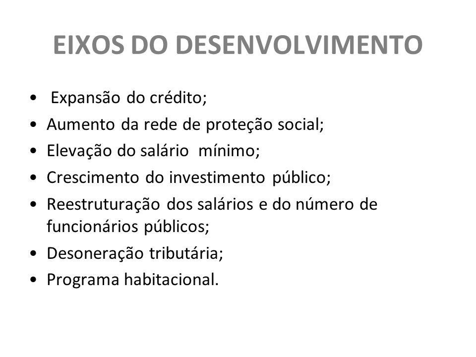 EIXOS DO DESENVOLVIMENTO Expansão do crédito; Aumento da rede de proteção social; Elevação do salário mínimo; Crescimento do investimento público; Reestruturação dos salários e do número de funcionários públicos; Desoneração tributária; Programa habitacional.