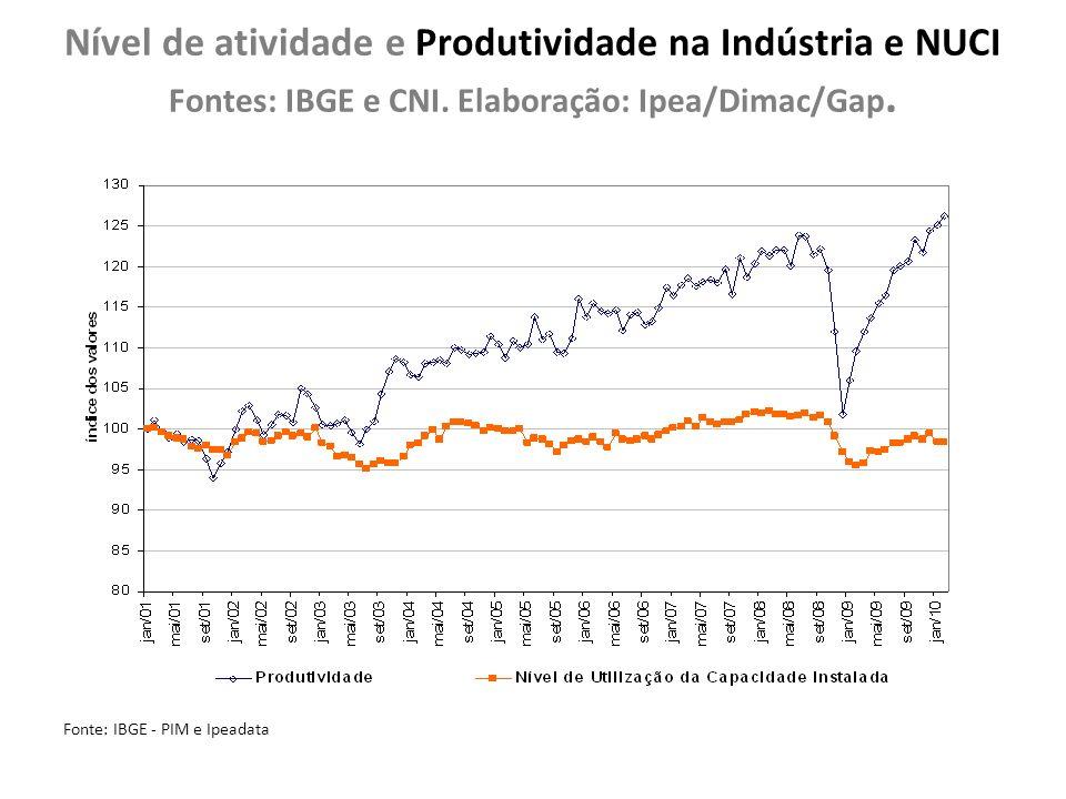 Nível de atividade e Produtividade na Indústria e NUCI Fontes: IBGE e CNI. Elaboração: Ipea/Dimac/Gap. Fonte: IBGE - PIM e Ipeadata