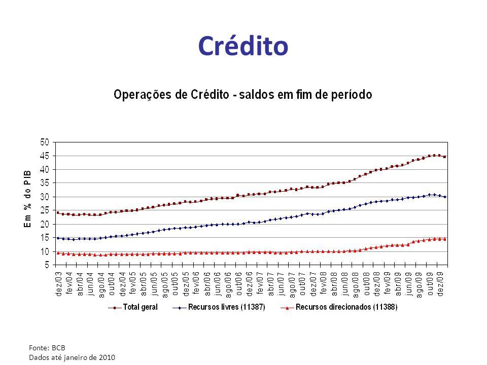 Crédito Fonte: BCB Dados até janeiro de 2010