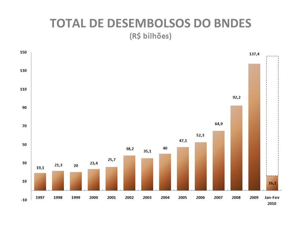 TOTAL DE DESEMBOLSOS DO BNDES (R$ bilhões)