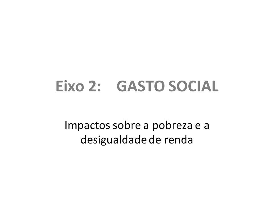 Eixo 2: GASTO SOCIAL Impactos sobre a pobreza e a desigualdade de renda