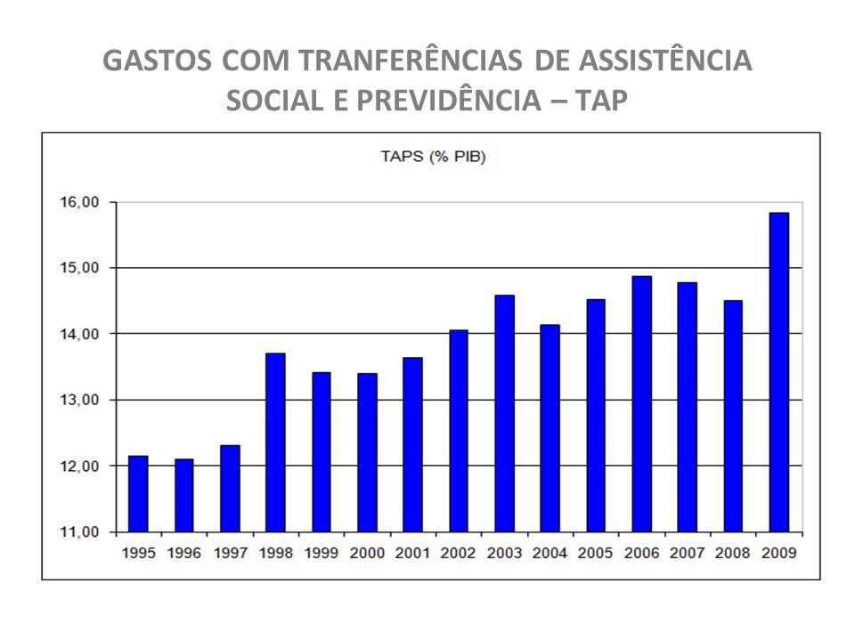GASTOS COM TRANFERÊNCIAS DE ASSISTÊNCIA SOCIAL E PREVIDÊNCIA – TAP