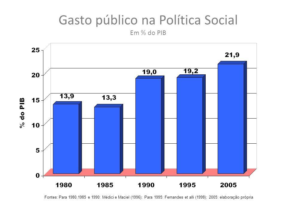 Gasto público na Política Social Em % do PIB Fontes: Para 1980,1985 e 1990: Médici e Maciel (1996); Para 1995: Fernandes et alli (1998); 2005: elaboração própria