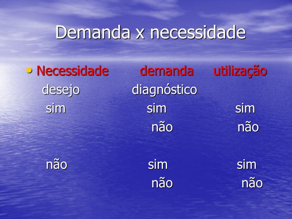 Demanda x necessidade Necessidade demanda utilização Necessidade demanda utilização desejo diagnóstico desejo diagnóstico sim sim sim sim sim sim não
