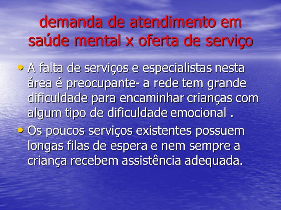 demanda de atendimento em saúde mental x oferta de serviço A falta de serviços e especialistas nesta área é preocupante- a rede tem grande dificuldade