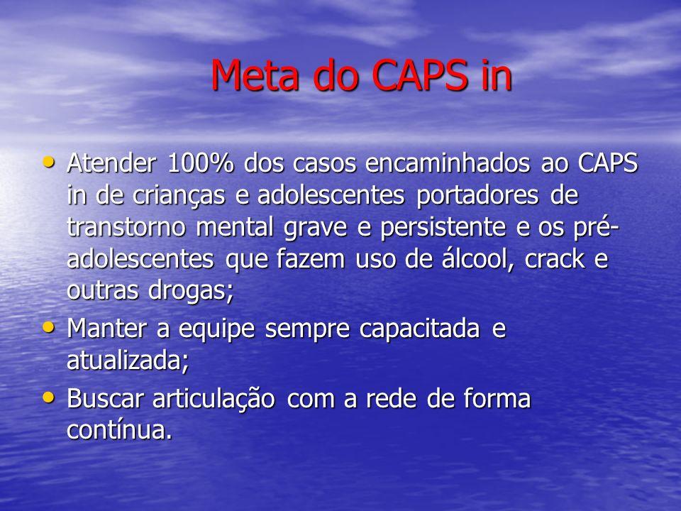 Meta do CAPS in Meta do CAPS in Atender 100% dos casos encaminhados ao CAPS in de crianças e adolescentes portadores de transtorno mental grave e pers
