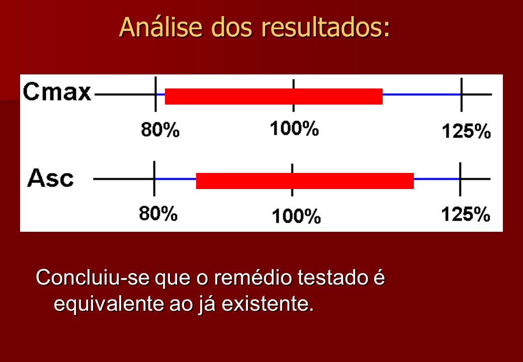 Análise dos resultados: Concluiu-se que o remédio testado é equivalente ao já existente.