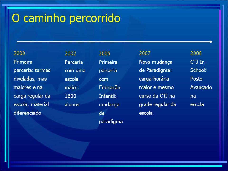 O caminho percorrido 2000 Primeira parceria: turmas niveladas, mas maiores e na carga regular da escola; material diferenciado 2002 Parceria com uma e
