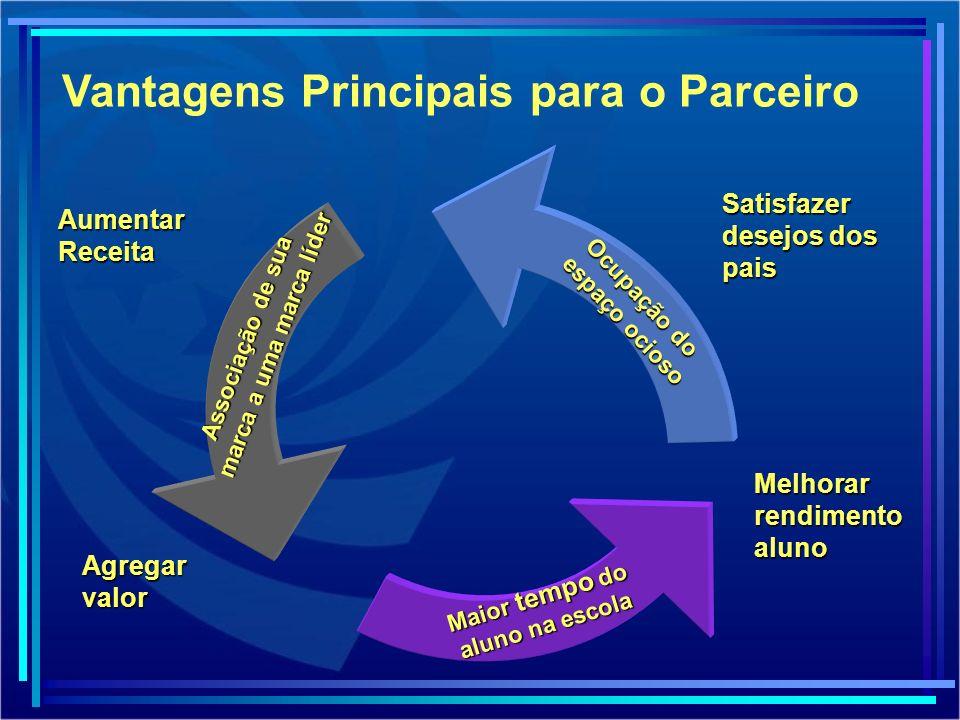 Considerações Necessidade da criação de vínculos / relacionamento com o aluno e sua família.