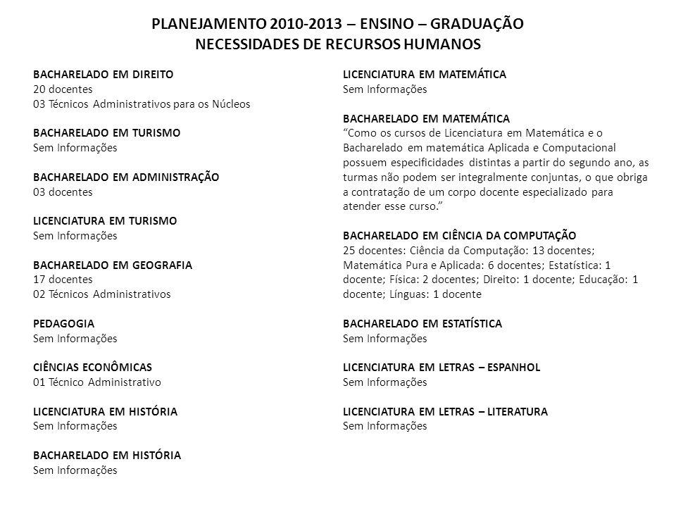 PLANEJAMENTO 2010-2013 – ENSINO – GRADUAÇÃO NECESSIDADES DE RECURSOS HUMANOS BACHARELADO EM DIREITO 20 docentes 03 Técnicos Administrativos para os Nú