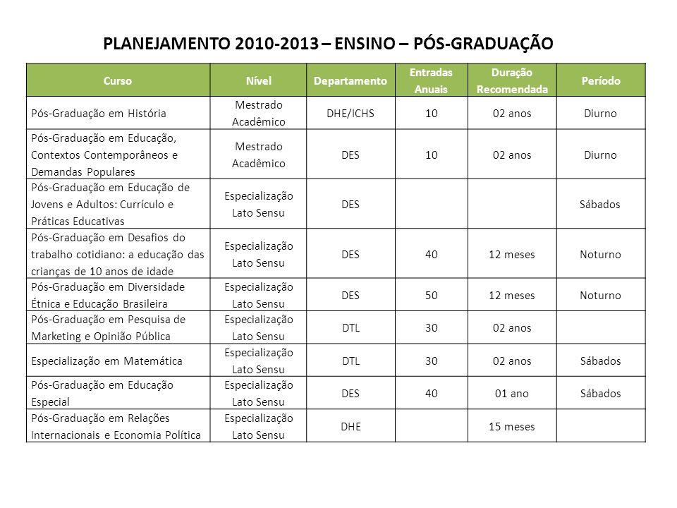 CursoNívelDepartamento Entradas Anuais Duração Recomendada Período Pós-Graduação em História Mestrado Acadêmico DHE/ICHS1002 anosDiurno Pós-Graduação