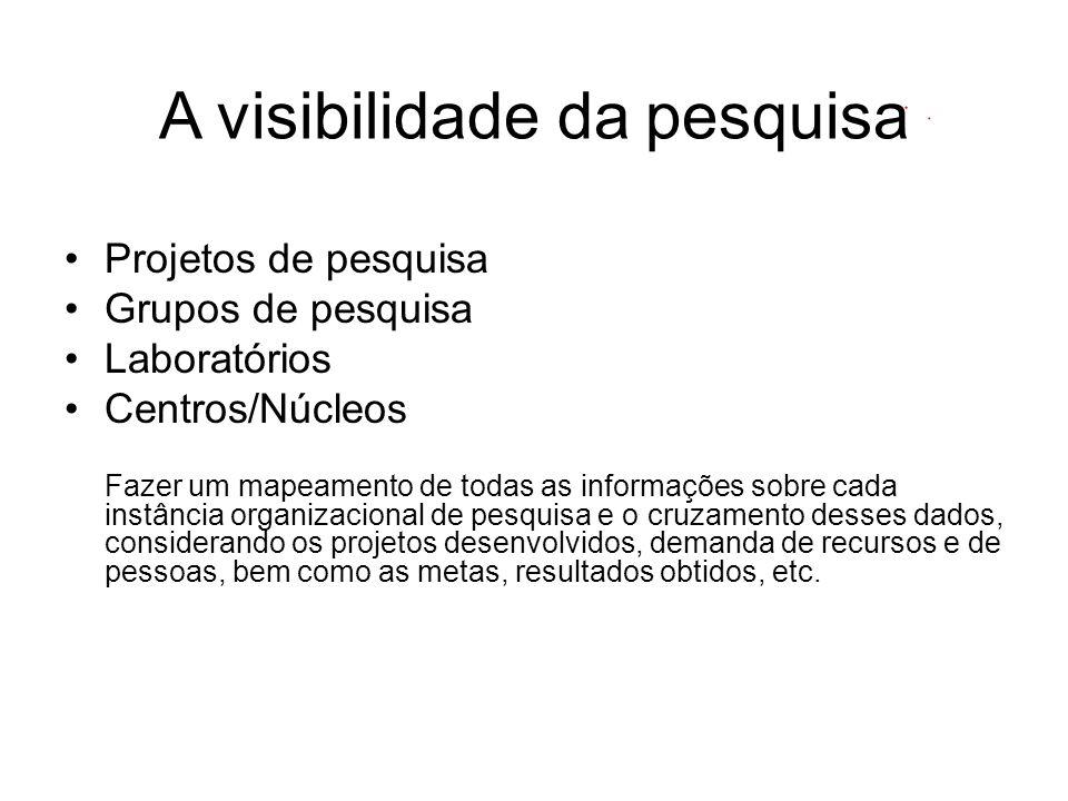 A visibilidade da pesquisa Projetos de pesquisa Grupos de pesquisa Laboratórios Centros/Núcleos Fazer um mapeamento de todas as informações sobre cada