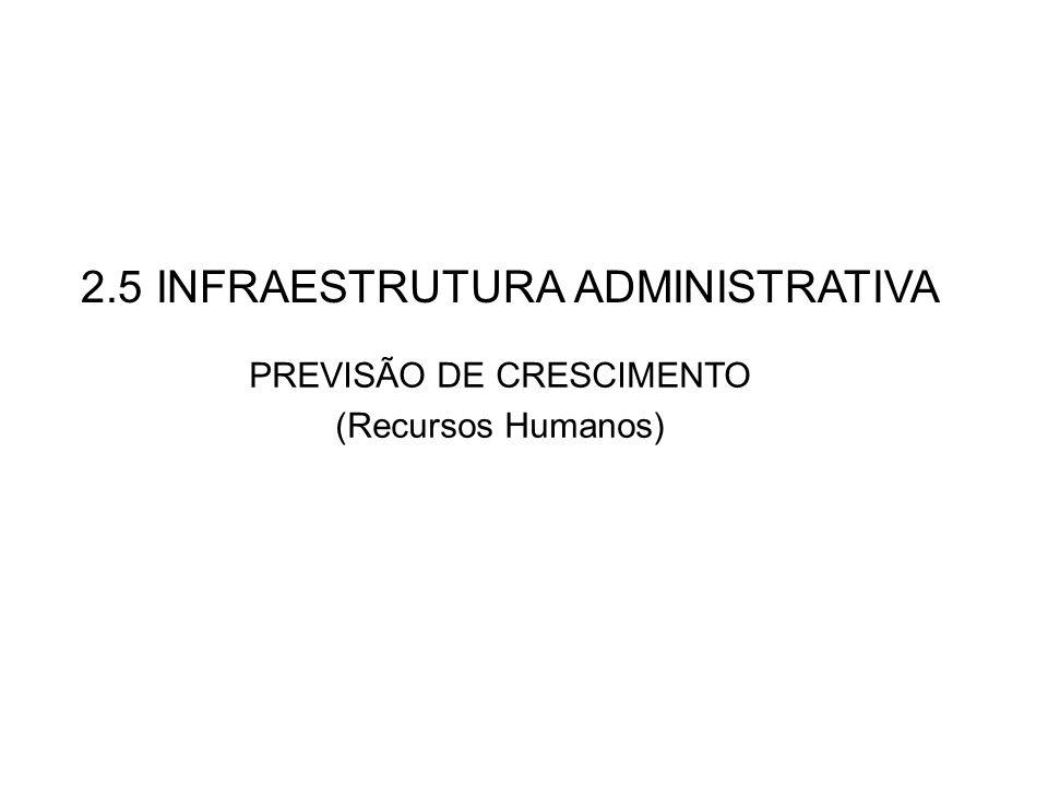 2.5 INFRAESTRUTURA ADMINISTRATIVA PREVISÃO DE CRESCIMENTO (Recursos Humanos)