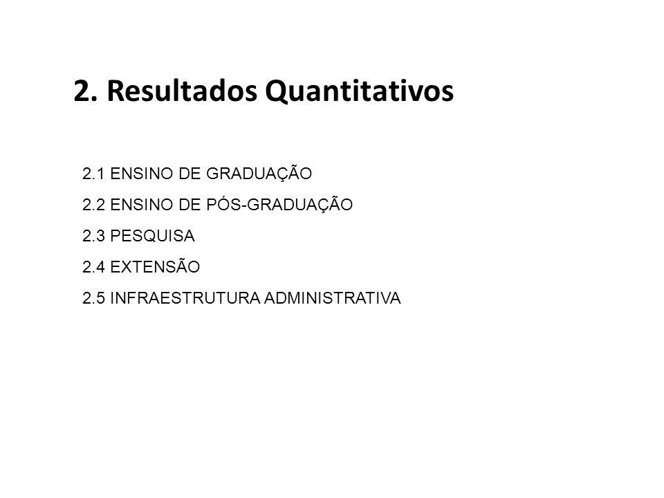 2. Resultados Quantitativos 2.1 ENSINO DE GRADUAÇÃO 2.2 ENSINO DE PÓS-GRADUAÇÃO 2.3 PESQUISA 2.4 EXTENSÃO 2.5 INFRAESTRUTURA ADMINISTRATIVA