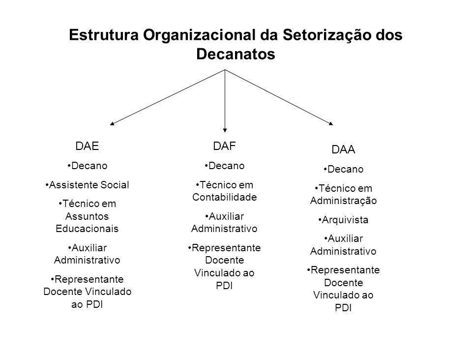 Estrutura Organizacional da Setorização dos Decanatos DAE Decano Assistente Social Técnico em Assuntos Educacionais Auxiliar Administrativo Representa