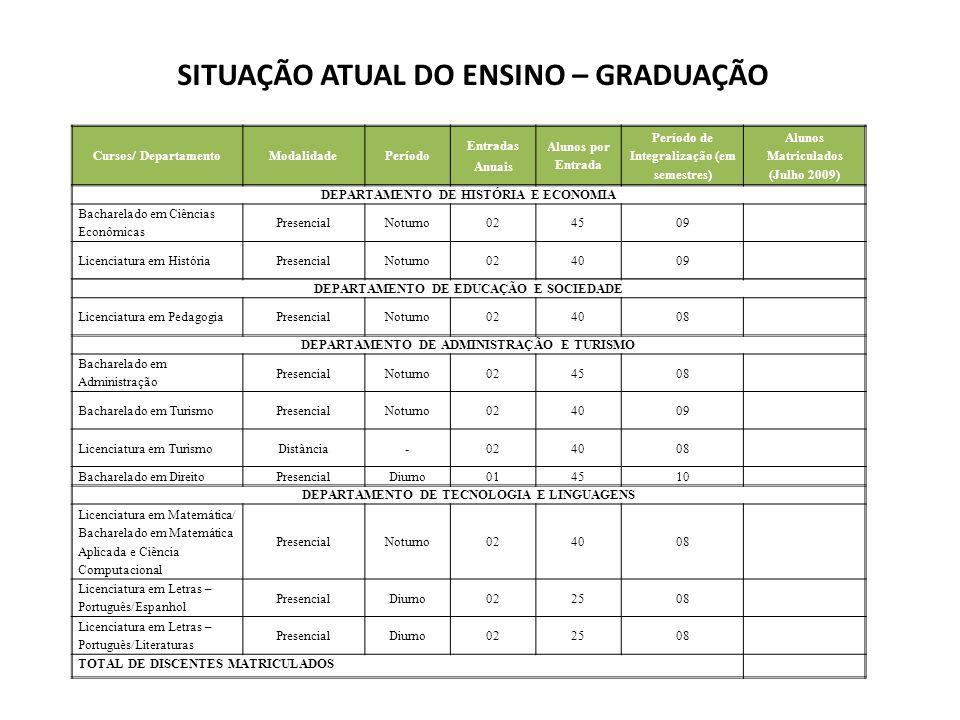 SITUAÇÃO ATUAL DO ENSINO – GRADUAÇÃO Cursos/ DepartamentoModalidadePeríodo Entradas Anuais Alunos por Entrada Período de Integralização (em semestres)