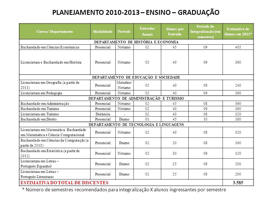PLANEJAMENTO 2010-2013 – ENSINO – GRADUAÇÃO Cursos/ DepartamentoModalidadePeríodo Entradas Anuais Alunos por Entrada Período de Integralização (em sem