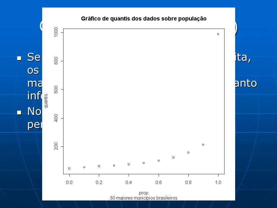 Gráficos de quantis (cont.) Se os dados forem assimétricos à direita, os pontos do topo superior direito são mais inclinados do que os pontos no canto