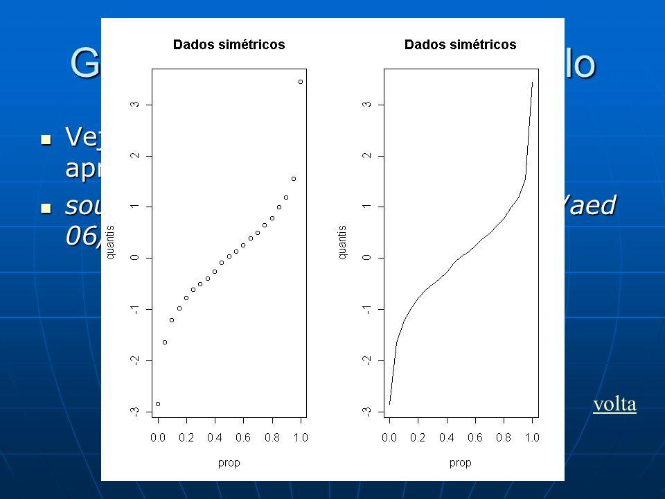 Gráficos de quantis: exemplo Vejamos um exemplo com dados aproximadamente simétricos. Vejamos um exemplo com dados aproximadamente simétricos. source(