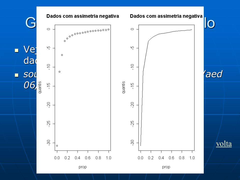 Gráficos de quantis: exemplo Vejamos um exemplo de conjunto de dados com assimetria negativa. Vejamos um exemplo de conjunto de dados com assimetria n