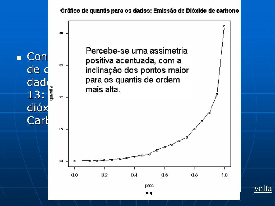 Exercício 1 Construa o gráfico de quantis, para os dados do exemplo 13: emissão de dióxido de Carbono. Construa o gráfico de quantis, para os dados do