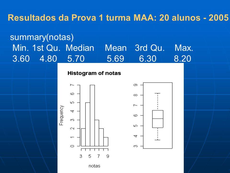 summary(notas) Min. 1st Qu. Median Mean 3rd Qu. Max. 3.60 4.80 5.70 5.69 6.30 8.20 Resultados da Prova 1 turma MAA: 20 alunos - 2005