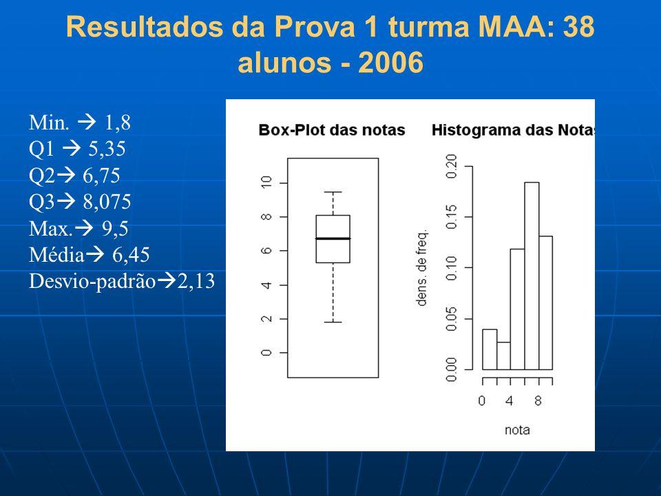 Resultados da Prova 1 turma MAA: 38 alunos - 2006 Min. 1,8 Q1 5,35 Q2 6,75 Q3 8,075 Max. 9,5 Média 6,45 Desvio-padrão 2,13