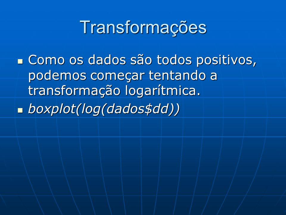 Transformações Como os dados são todos positivos, podemos começar tentando a transformação logarítmica. Como os dados são todos positivos, podemos com