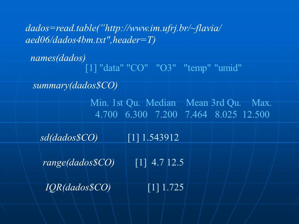 dados=read.table(http://www.im.ufrj.br/~flavia/ aed06/dados4bm.txt