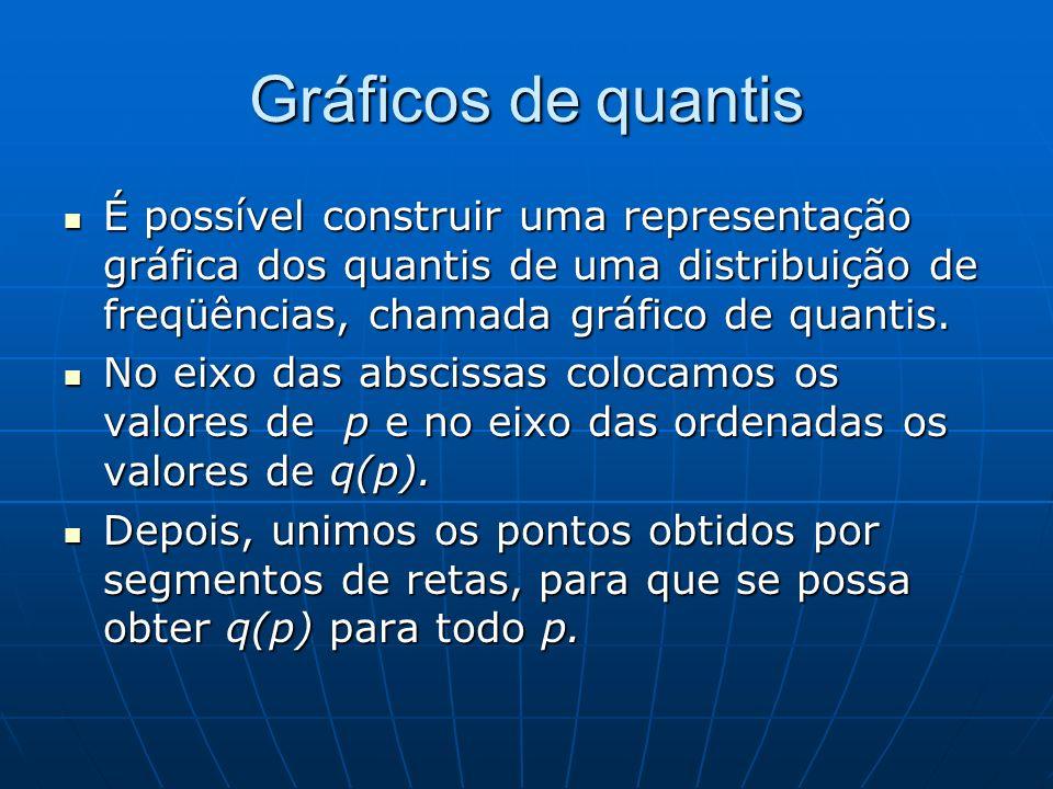 Gráficos de quantis É possível construir uma representação gráfica dos quantis de uma distribuição de freqüências, chamada gráfico de quantis. É possí