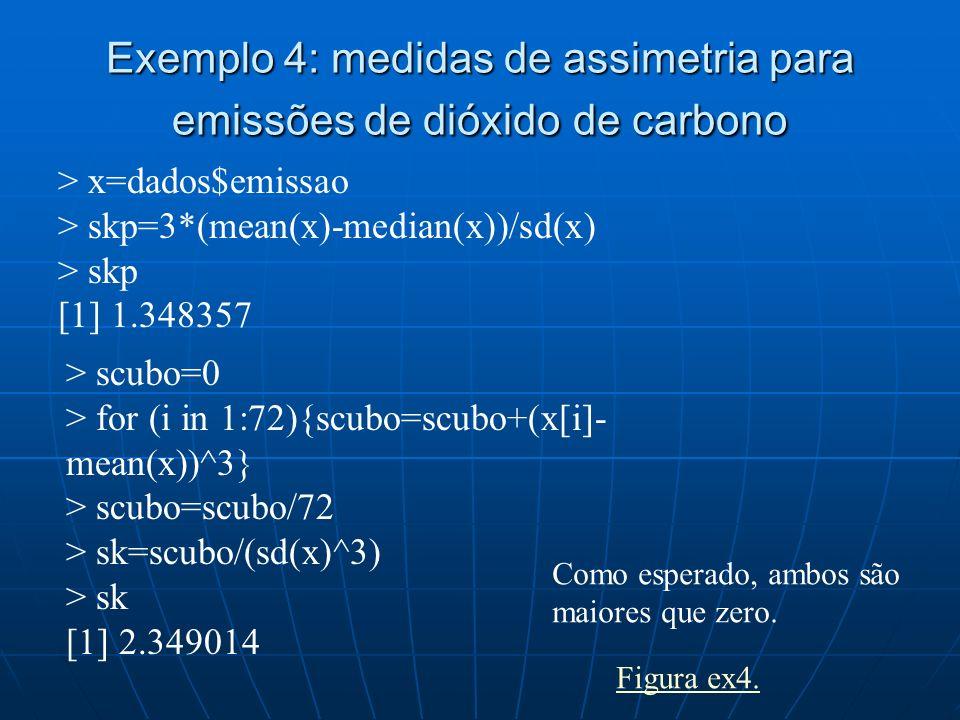 Exemplo 4: medidas de assimetria para emissões de dióxido de carbono > x=dados$emissao > skp=3*(mean(x)-median(x))/sd(x) > skp [1] 1.348357 > scubo=0