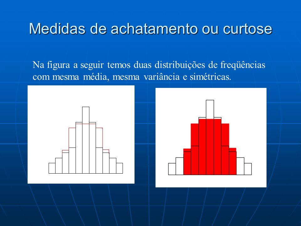 Medidas de achatamento ou curtose Na figura a seguir temos duas distribuições de freqüências com mesma média, mesma variância e simétricas.