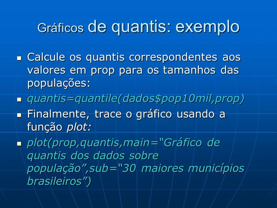 Gráficos de quantis: exemplo Calcule os quantis correspondentes aos valores em prop para os tamanhos das populações: Calcule os quantis correspondente