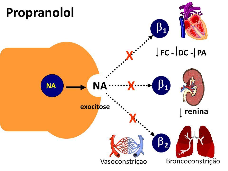 exocitose NA 1 2 1 FC - DC - PA Vasoconstrição renina Propranolol X X X Broncoconstrição