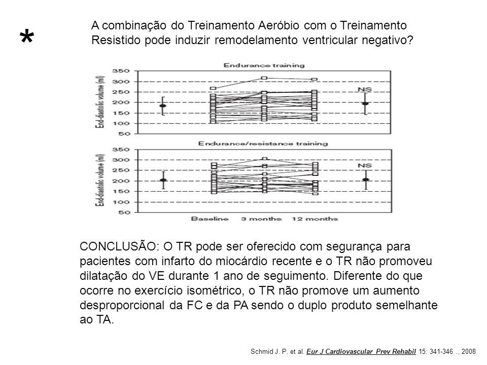 A combinação do Treinamento Aeróbio com o Treinamento Resistido pode induzir remodelamento ventricular negativo? Schmid J. P. et al. Eur J Cardiovascu