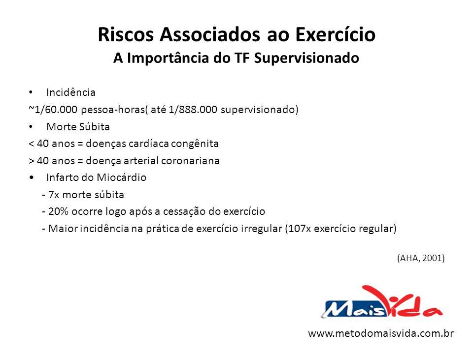 Riscos Associados ao Exercício A Importância do TF Supervisionado Incidência ~1/60.000 pessoa-horas( até 1/888.000 supervisionado) Morte Súbita < 40 a