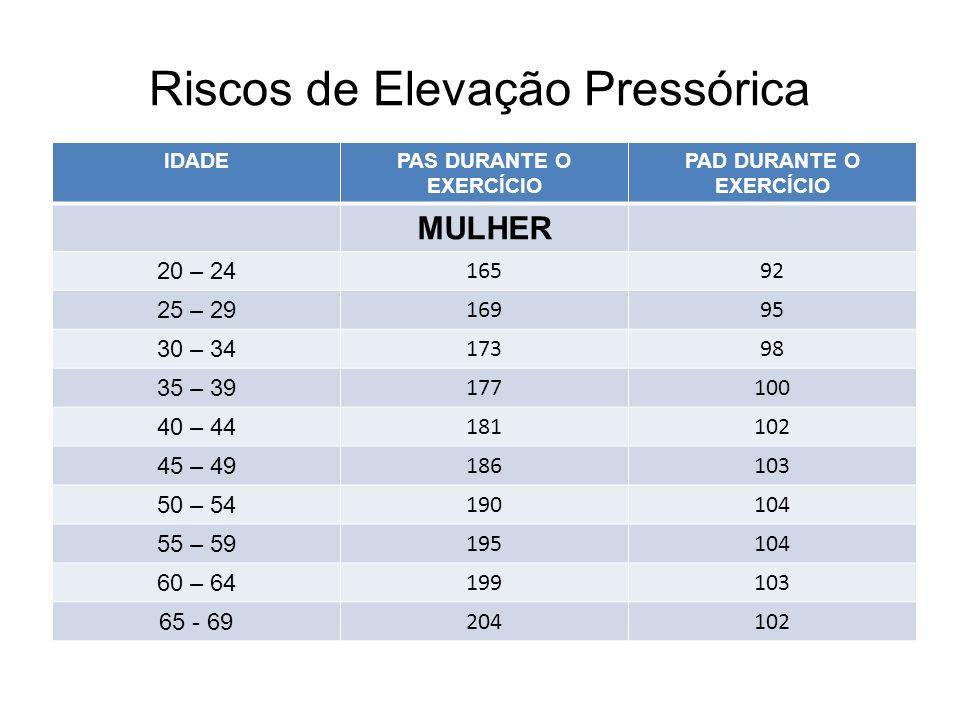 Riscos de Elevação Pressórica IDADEPAS DURANTE O EXERCÍCIO PAD DURANTE O EXERCÍCIO MULHER 20 – 24 16592 25 – 29 16995 30 – 34 17398 35 – 39 177100 40