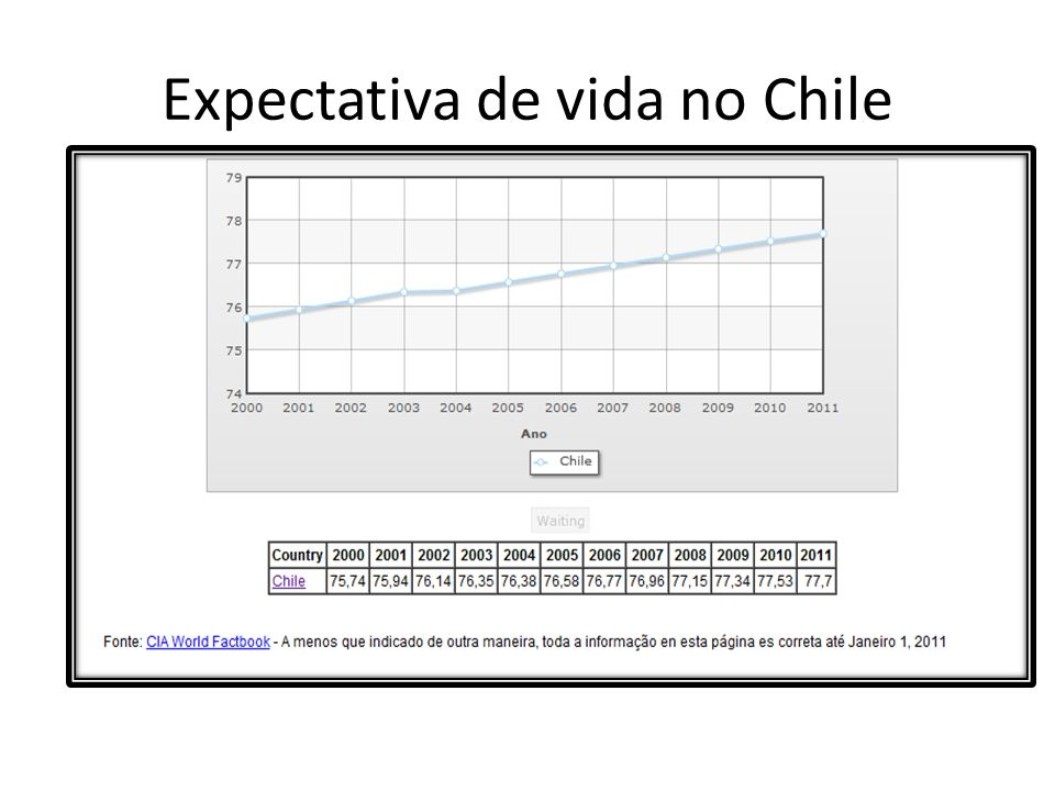 Expectativa de vida no Chile