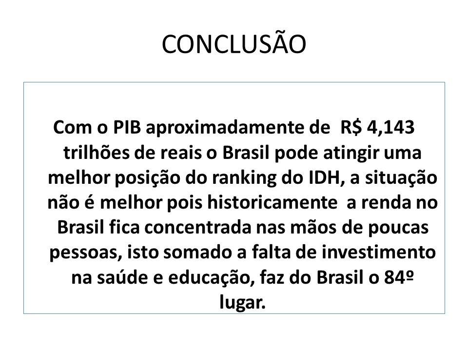 CONCLUSÃO Com o PIB aproximadamente de R$ 4,143 trilhões de reais o Brasil pode atingir uma melhor posição do ranking do IDH, a situação não é melhor