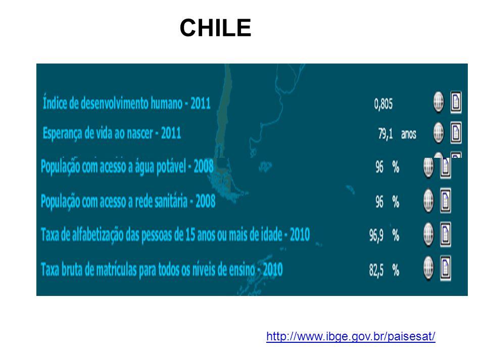 CHILE http://www.ibge.gov.br/paisesat/