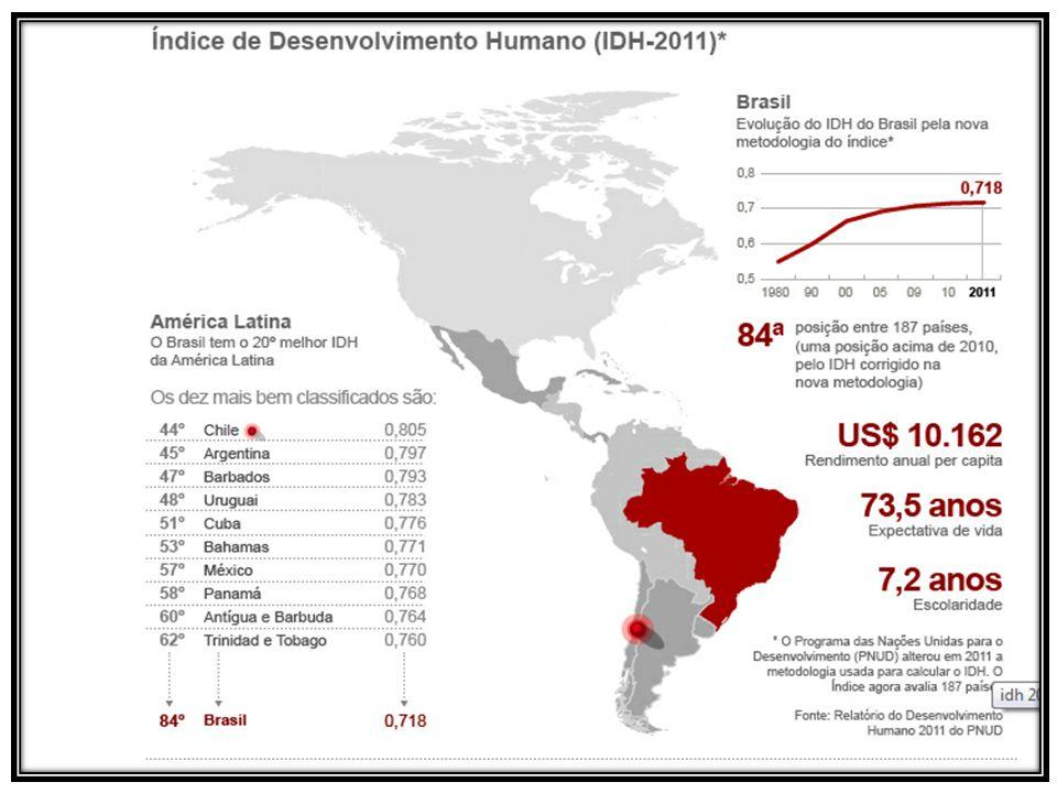 OS 10 PAISES COM OS PIORES ÍNDICES Fonte: relatório do Desenvolvimento Humano 2011- PNUD