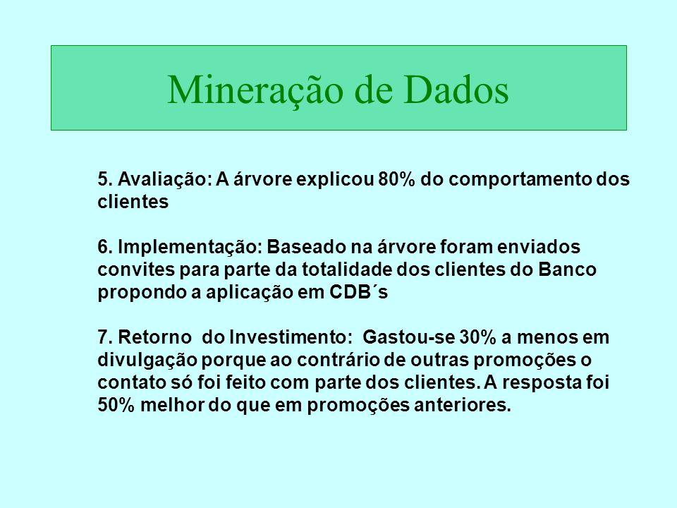 Mineração de Dados 5. Avaliação: A árvore explicou 80% do comportamento dos clientes 6. Implementação: Baseado na árvore foram enviados convites para